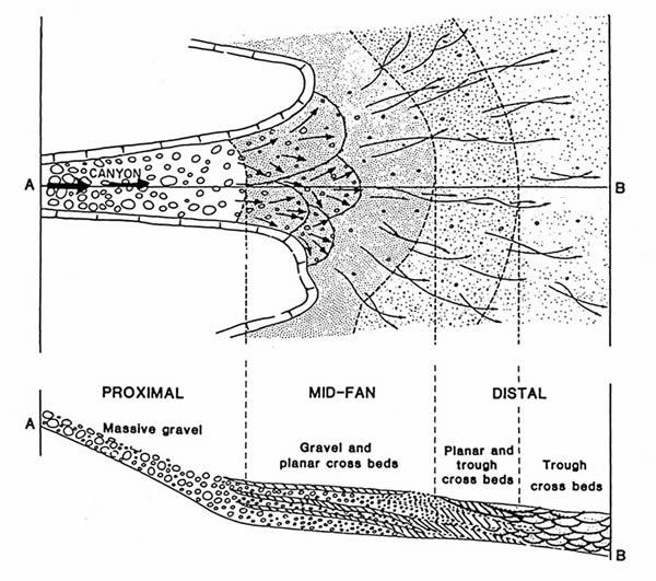 eric hiatt alluvial fans : alluvial fan diagram - findchart.co